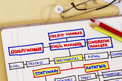 Organizational chart Stock Photo
