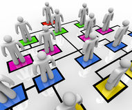 Organizational Chart - People in Colored Boxes. People stand in colored boxes in an organizational chart Stock Photo