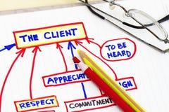 Organizational & Planning charts Stock Photography