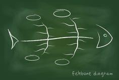 Orsakligt diagram för Fishbone på svart tavla Royaltyfria Bilder