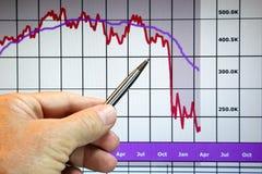Os mercados vão para baixo, carta financeira imagens de stock