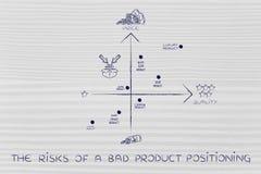 Os riscos de um posicionamento de produto mau, mapa com produto errado s ilustração do vetor