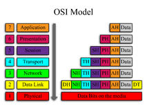 OSI Network Model. An image of the OSI network model with an encapsulation example Stock Images