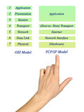 OSI Reference Model och TCP-/IPmodell Layers Royaltyfri Fotografi