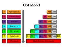 OSI sieci model Obrazy Stock