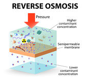 Osmose d'inversion illustration stock