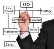 Ottimizzazione di Search Engine (SEO) Fotografie Stock Libere da Diritti