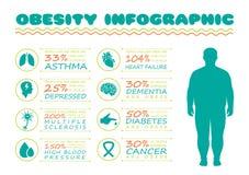 Otyłość syndrom, cukrzycy choroba, ilustracja wektor