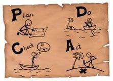 Ouderwetse illustratie van een pdcaconcept Het plan controleert handeling op een perkament vector illustratie