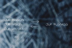 Our business our mission text with double arrows in between Royalty Free Stock Photography