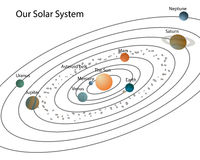 Our solar system. Solar system with planets and their names,isolated on white vector illustration