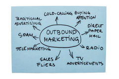 Outbound Marketing Diagram. Mind map with different forms of outbound marketing Stock Image