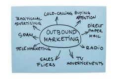 Outbound marknadsföra diagram fotografering för bildbyråer