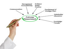 Outcome Measurement. Presenting diagram of Outcome Measurement Royalty Free Stock Image