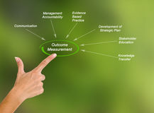Outcome Measurement. Presenting diagram of Outcome Measurement Stock Photography