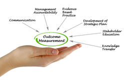 Outcome Measurement. Presenting Diagram of Outcome Measurement Royalty Free Stock Images