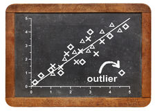 Outlier or nonconformist concept. Outlier, outsider or nonconformist concept - statistical graph on a vintage blackboard Royalty Free Stock Photography