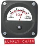 Outsource supply management on SCM meter. Manage outsourcing in-house supply chain management decisions meter stock illustration