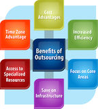 Outsourcing benefits business diagram illustration Stock Photography