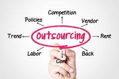 Outsourcing. Concept sketched on screen royalty free stock photography