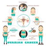 Ovarian cancer Royalty Free Stock Photos