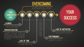 The overcoming. Overcoming the obstacles a transition from your comfort zone to your success. Motivating  EPS8 illustration Stock Photography
