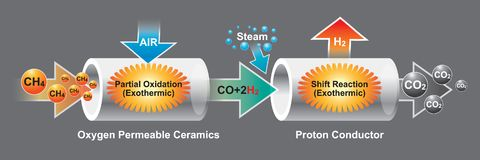 The oxygen permeable ceramics is a mixed ionic and electronic co. Nductor which can conduct oxygen ion and electron, simultaneously. Info graphic vector Royalty Free Stock Images