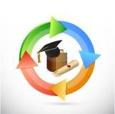 pädagogisches Farbzyklus-Illustrationsdesign Lizenzfreie Stockfotografie