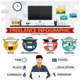 Płaski projekt Freelance infographic i infographic elementy Projekt, sieć rozwój, writing i marketing, Zdjęcia Royalty Free