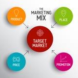 модель смешивания маркетинга 4P - цена, продукт, продвижение, место Стоковое Изображение RF