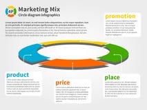 4P marketingu mieszanki wektoru diagram Fotografia Stock