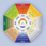 Pa Kua - Feng Shui Tool. Detailed Illustration combining the colors, directions, and the 8 aspirations Stock Photo