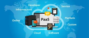 PaaS平台作为服务云彩解答技术概念膝上型计算机服务器 免版税库存照片