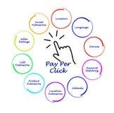 Pagamento pelo diagrama do clique ilustração royalty free