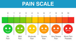 Pain rating scale chart Stock Photos