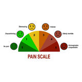 Pain scale chart. Royalty Free Stock Photography