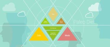 Paleao diet. Paleo diet pyramid illustration healthy food stock illustration