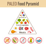 Paleo food pyramid Stock Photos