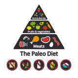 Paleo Food pyramid. Nutrition infographic: food pyramid of the paleo (caveman) diet