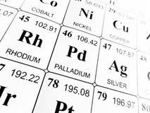 Palladium sur la table périodique des éléments Images libres de droits