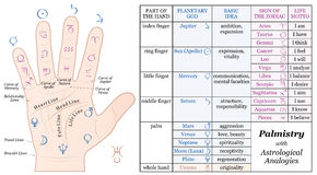 Palmistry Astrology Basic Analogies Chart. Palmistry Astrology Analogy Chart - accurate description of the corresponding planetary gods and zodiac signs along Royalty Free Stock Photo