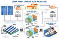 Panel słoneczny i siły wiatru pokolenia system dla domowy infographic Zdjęcie Royalty Free