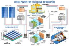 Panel słoneczny i siły wiatru pokolenia system dla domowy infographic Obraz Royalty Free