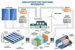 Panel słoneczny i siły wiatru pokolenia system dla domowy infographic Fotografia Stock