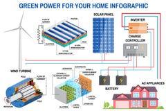Panel słoneczny i siły wiatru pokolenia system dla domowy infographic Obrazy Stock