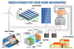 Panel słoneczny i siły wiatru pokolenia system dla domowy infographic Obraz Stock