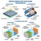 Panel słoneczny, Dc generator i lit bateria, Zdjęcie Royalty Free