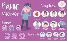 Panic Disorder infographic royalty free stock photography