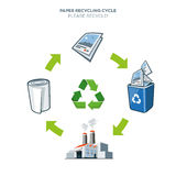 Paper recycling cycle illustration. Life cycle of paper recycling simplified scheme illustration in cartoon style Royalty Free Stock Image