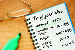 Paper with  Triglycerides level chart. Royalty Free Stock Image